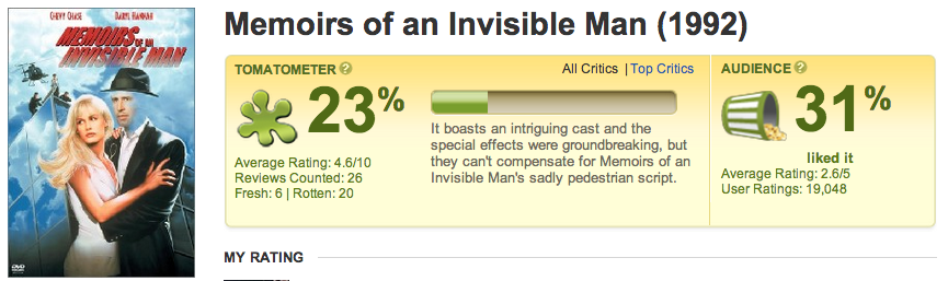 07-invisible-man-tomatometer