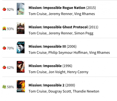03-mission-impossibles-RT-scores.png