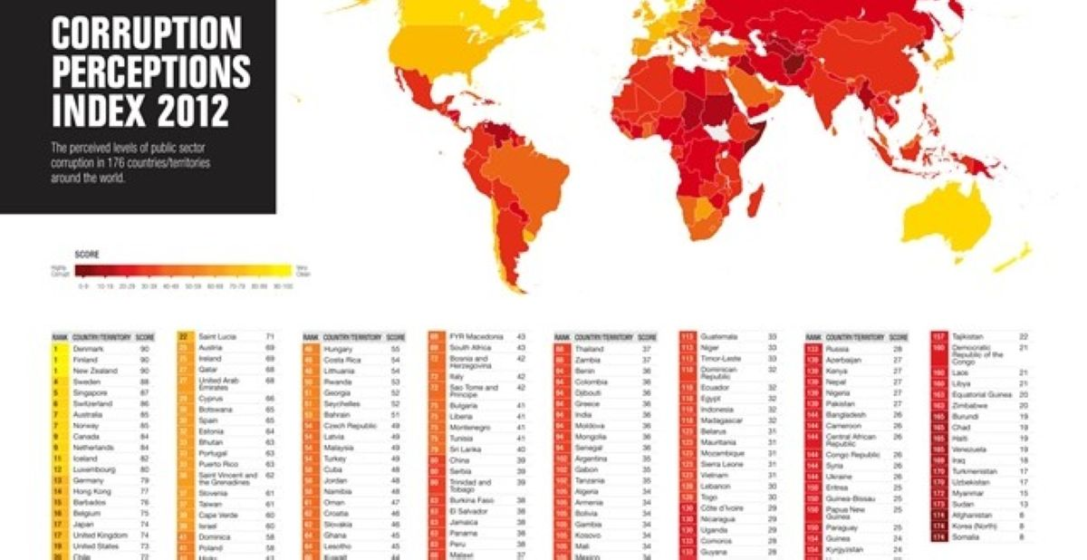 09-Most-Corrupt-Countries_1.jpg