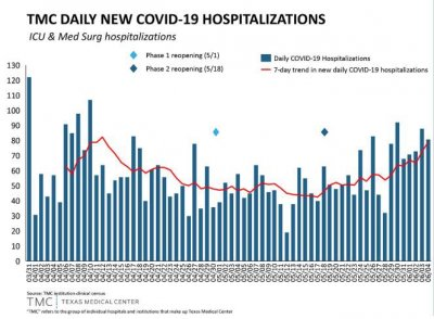 Houston-COVID-Chart